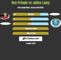Ben Pringle vs Julien Lamy h2h player stats