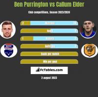 Ben Purrington vs Callum Elder h2h player stats