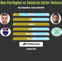 Ben Purrington vs Cameron Carter-Vickers h2h player stats