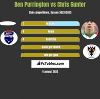 Ben Purrington vs Chris Gunter h2h player stats