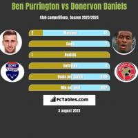 Ben Purrington vs Donervon Daniels h2h player stats