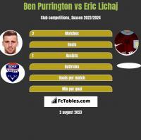Ben Purrington vs Eric Lichaj h2h player stats