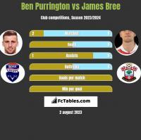 Ben Purrington vs James Bree h2h player stats