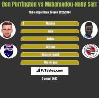 Ben Purrington vs Mahamadou-Naby Sarr h2h player stats