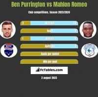 Ben Purrington vs Mahlon Romeo h2h player stats