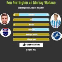 Ben Purrington vs Murray Wallace h2h player stats