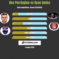 Ben Purrington vs Ryan Inniss h2h player stats