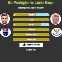 Ben Purrington vs James Brown h2h player stats