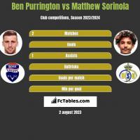 Ben Purrington vs Matthew Sorinola h2h player stats
