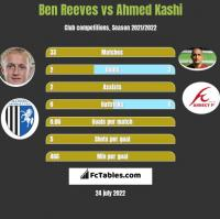 Ben Reeves vs Ahmed Kashi h2h player stats