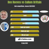 Ben Reeves vs Callum Brittain h2h player stats