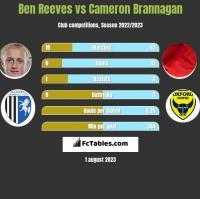 Ben Reeves vs Cameron Brannagan h2h player stats