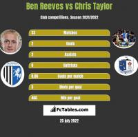 Ben Reeves vs Chris Taylor h2h player stats