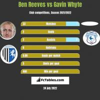 Ben Reeves vs Gavin Whyte h2h player stats