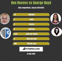 Ben Reeves vs George Boyd h2h player stats