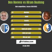 Ben Reeves vs Hiram Boateng h2h player stats