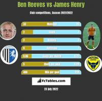 Ben Reeves vs James Henry h2h player stats