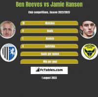 Ben Reeves vs Jamie Hanson h2h player stats