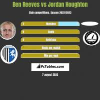 Ben Reeves vs Jordan Houghton h2h player stats