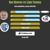 Ben Reeves vs Liam Feeney h2h player stats