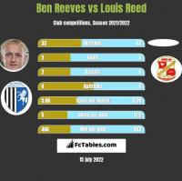 Ben Reeves vs Louis Reed h2h player stats