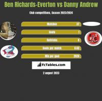 Ben Richards-Everton vs Danny Andrew h2h player stats
