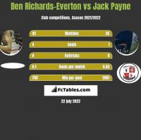 Ben Richards-Everton vs Jack Payne h2h player stats