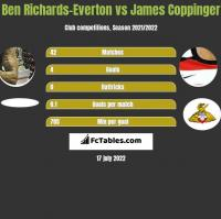 Ben Richards-Everton vs James Coppinger h2h player stats