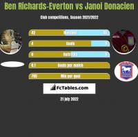 Ben Richards-Everton vs Janoi Donacien h2h player stats