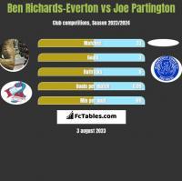 Ben Richards-Everton vs Joe Partington h2h player stats