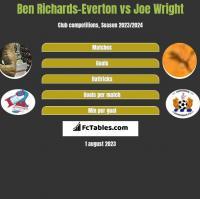 Ben Richards-Everton vs Joe Wright h2h player stats