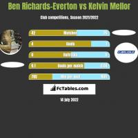 Ben Richards-Everton vs Kelvin Mellor h2h player stats