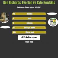 Ben Richards-Everton vs Kyle Howkins h2h player stats