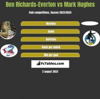 Ben Richards-Everton vs Mark Hughes h2h player stats