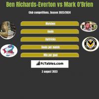 Ben Richards-Everton vs Mark O'Brien h2h player stats