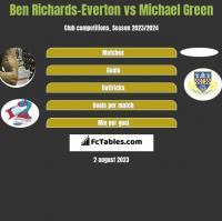 Ben Richards-Everton vs Michael Green h2h player stats