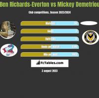 Ben Richards-Everton vs Mickey Demetriou h2h player stats