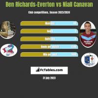 Ben Richards-Everton vs Niall Canavan h2h player stats