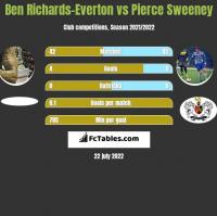 Ben Richards-Everton vs Pierce Sweeney h2h player stats