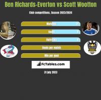 Ben Richards-Everton vs Scott Wootton h2h player stats