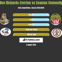 Ben Richards-Everton vs Seamus Conneelly h2h player stats