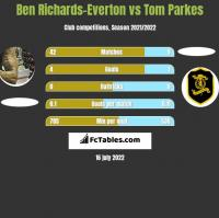 Ben Richards-Everton vs Tom Parkes h2h player stats