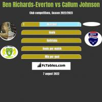 Ben Richards-Everton vs Callum Johnson h2h player stats