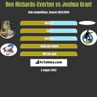 Ben Richards-Everton vs Joshua Grant h2h player stats
