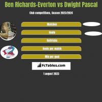 Ben Richards-Everton vs Dwight Pascal h2h player stats