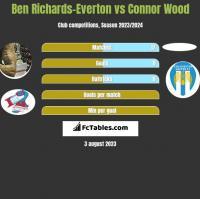 Ben Richards-Everton vs Connor Wood h2h player stats