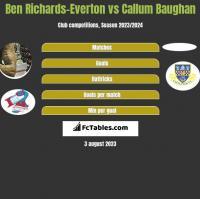 Ben Richards-Everton vs Callum Baughan h2h player stats