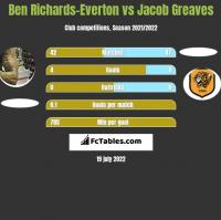 Ben Richards-Everton vs Jacob Greaves h2h player stats