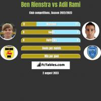 Ben Rienstra vs Adil Rami h2h player stats