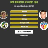 Ben Rienstra vs Cem Can h2h player stats